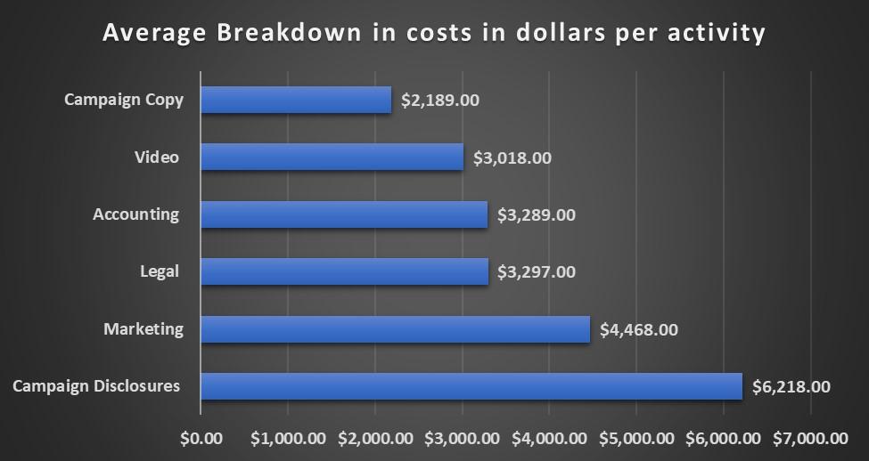 SEC Reg CF Report Costs