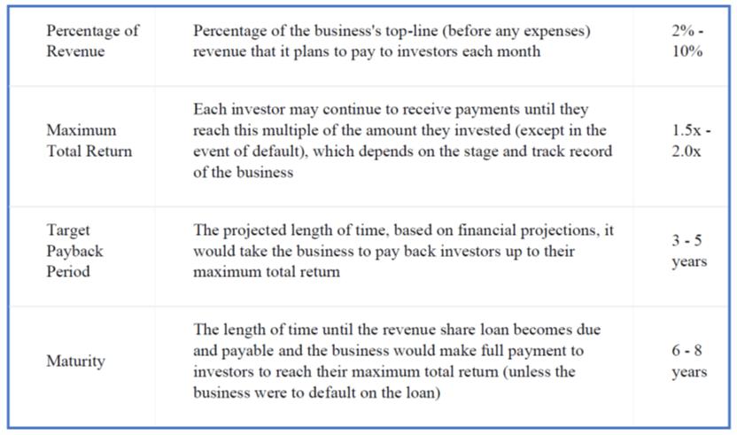 Revenue Share loan table