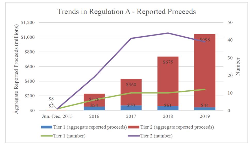 SEC Reg A+ Graph