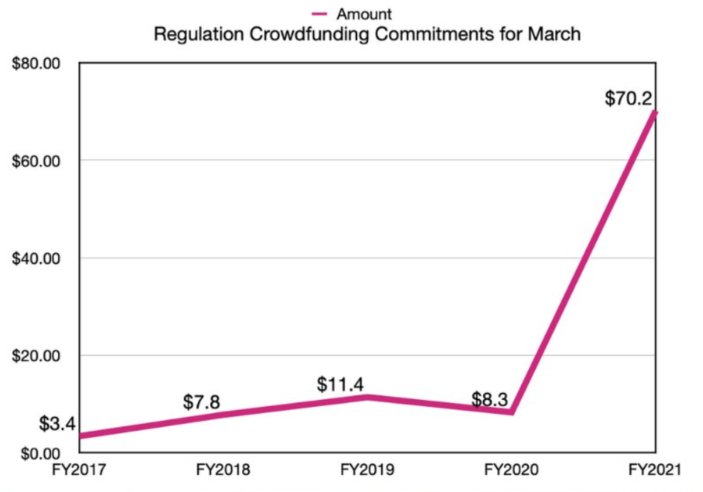 Reg CF Crowdfunding Commitments for March